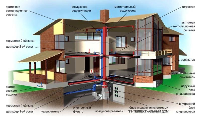 Вентиляционная система современного уровня