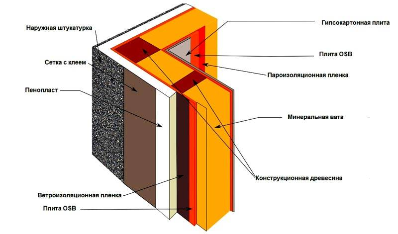 При монтаже вентиляции в частном доме через стену учитывают строение определенных конструкций
