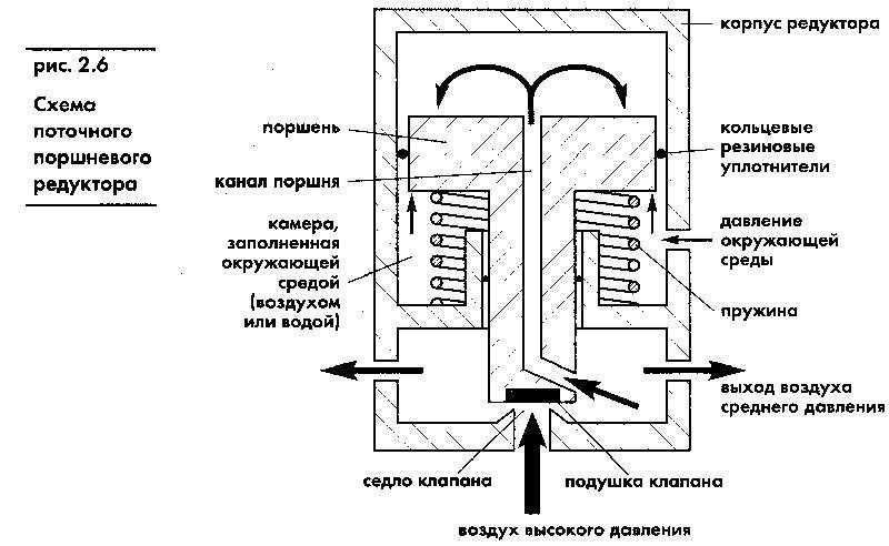 Схема устройства поршневого редуктора с обозначениями деталей