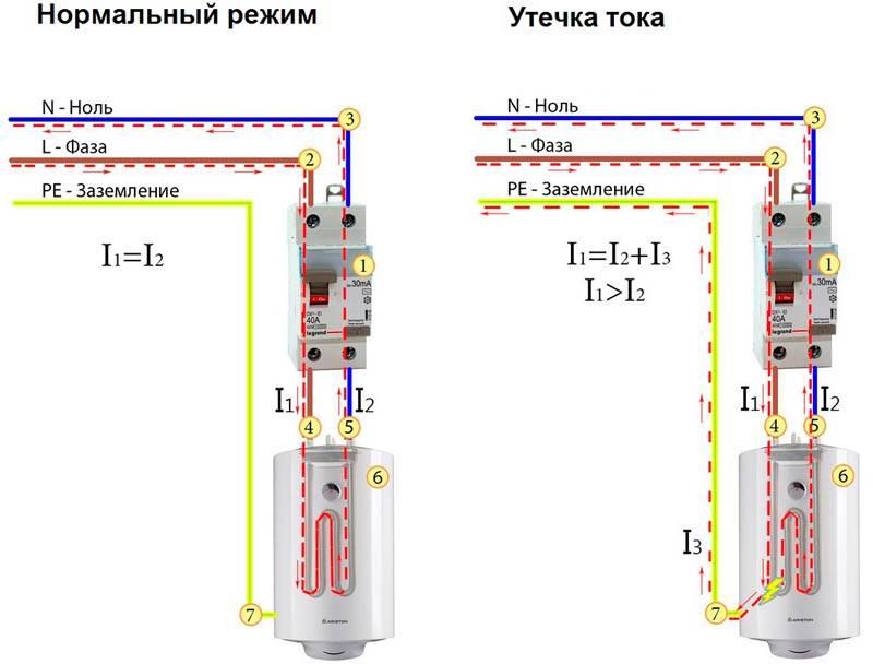Для защиты пользователей от поражения электрическим током используют специализированные устройства («УЗО»)
