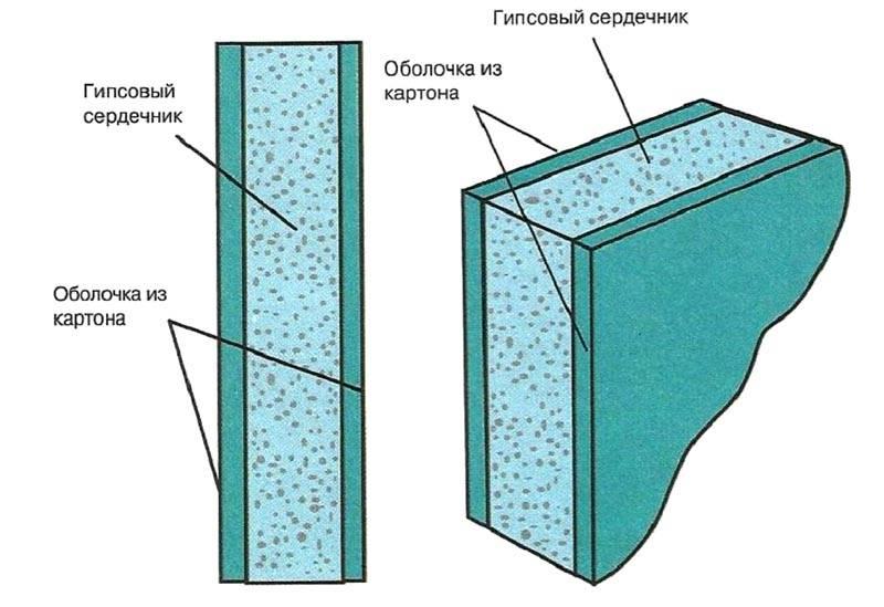 Структура гипсокартона