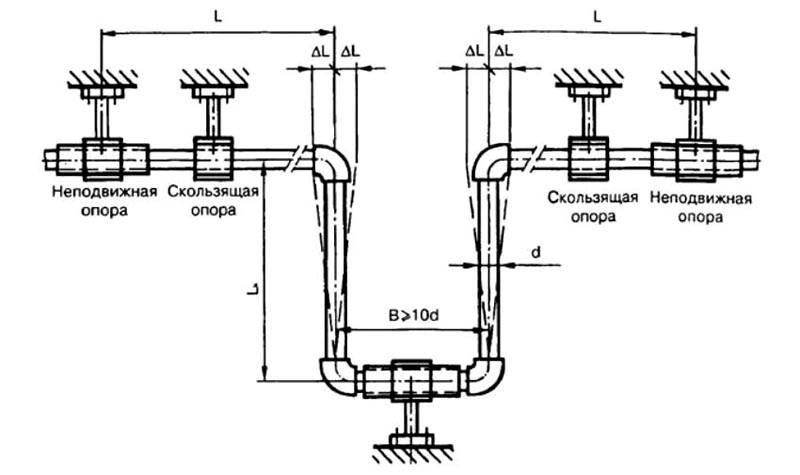 расчет сильфонного компенсатора тепловых сетей