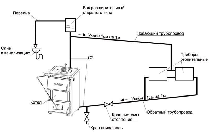 Открытая система для печного отопления