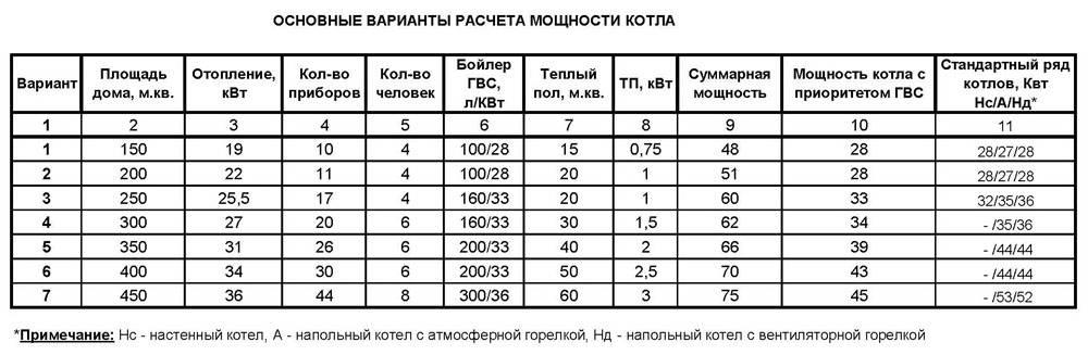 По этой таблице можно попробовать рассчитать все самостоятельно