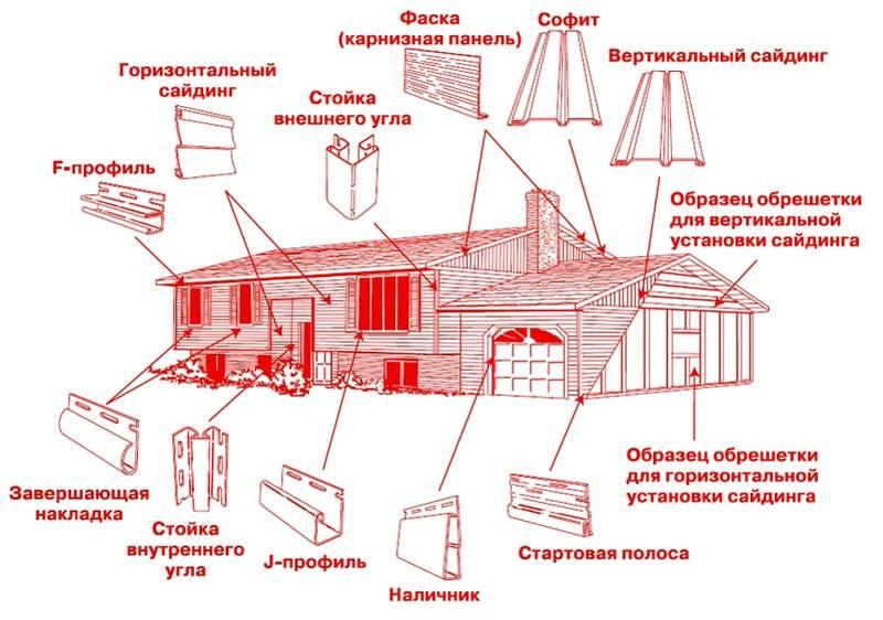 Все детали, необходимые для отделки внешнего фасада здания
