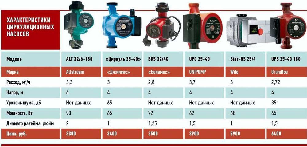 Некоторые технические характеристики различных циркуляционных насосов