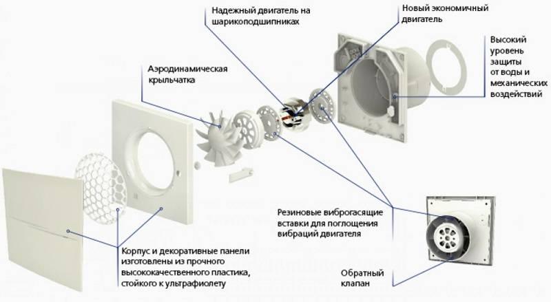 Вытяжное устройство с обратным клапаном