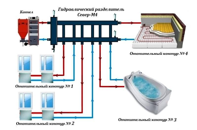 Схематическое изображение принципа работы гидрострелки