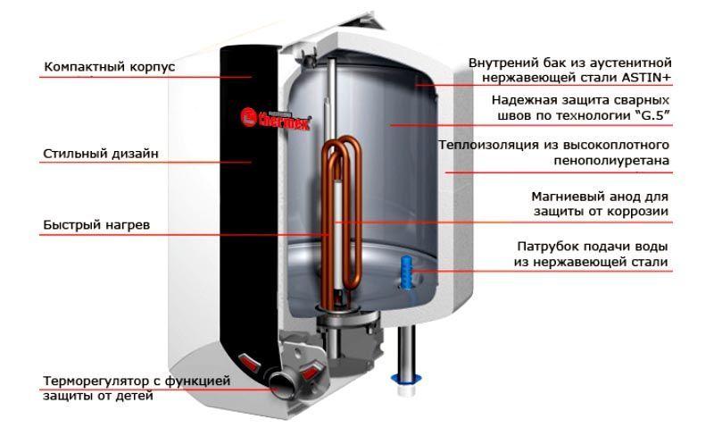 Электрический бойлер прямого нагрева