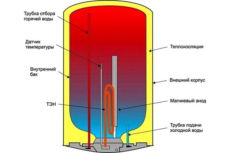 Общая схема того как устроен бойлер накопительного типа