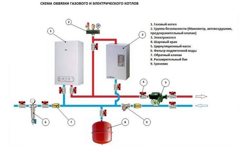 Схема обвязки электрокотлов отопления с газовым оборудованием