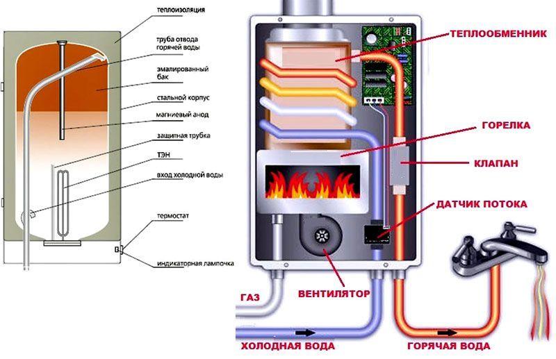 Сравнение электрического и газового бойлеров