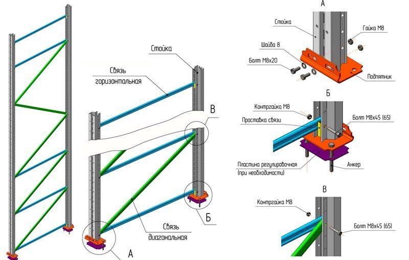 Конструкция стеллажа
