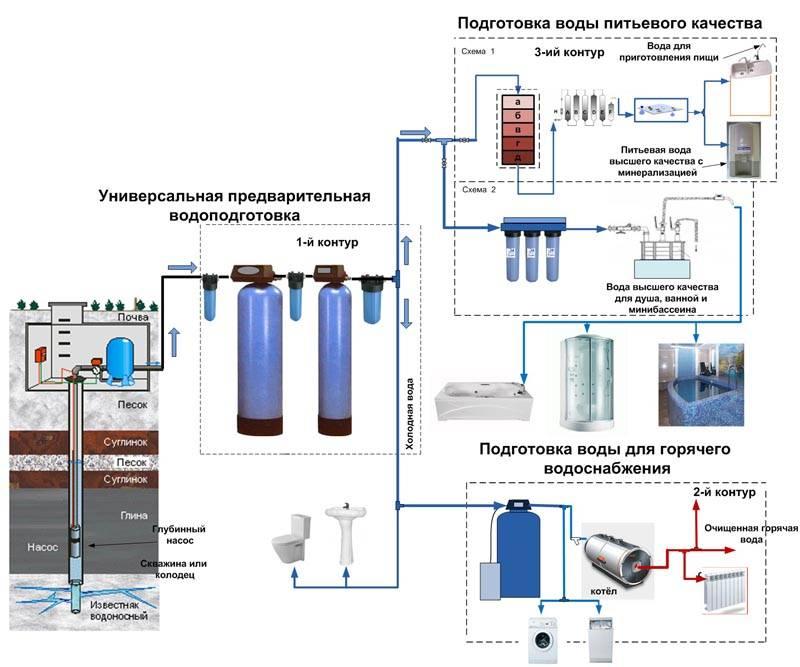 Блок схема системы подготовки и водоснабжения с применением трех контуров