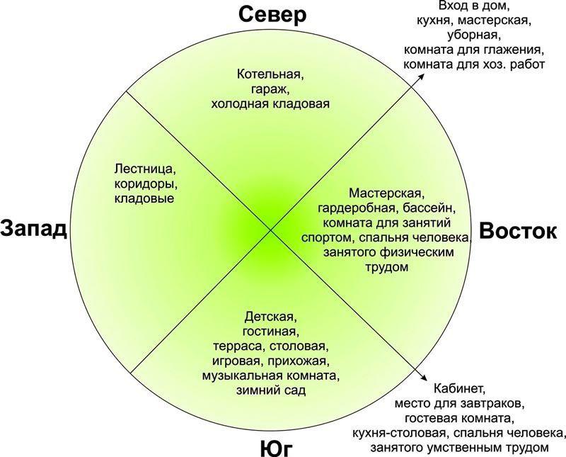 Схема ориентирования дома