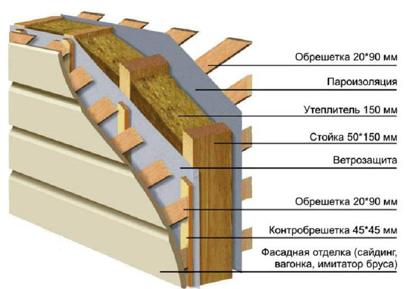 Строение стены каркасной пристройки к деревянному дому