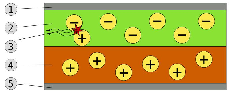 Приблизительный принцип работы светодиода схематически