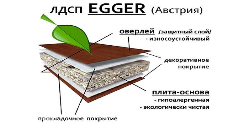 Структура материала на примере отдельного производителя