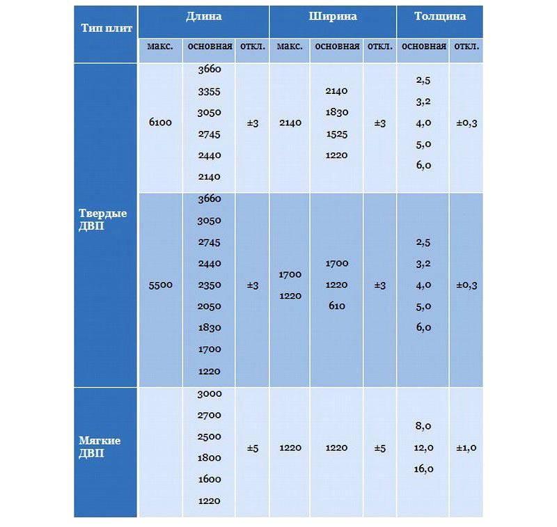 В таблице указаны размеры мягких и твердых панелей