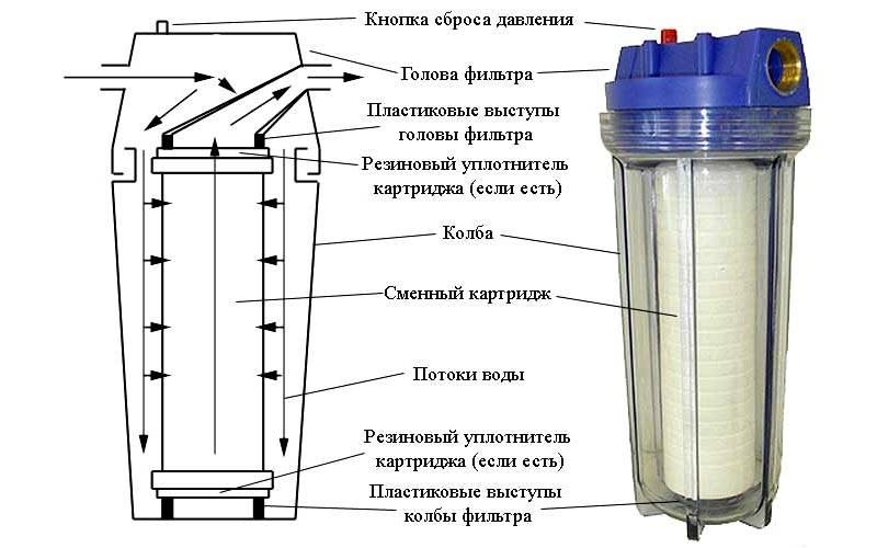 Конструкция типичного магистрального картриджного фильтра для воды в частный дом
