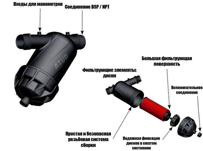 Составные части дискового фильтра для воды