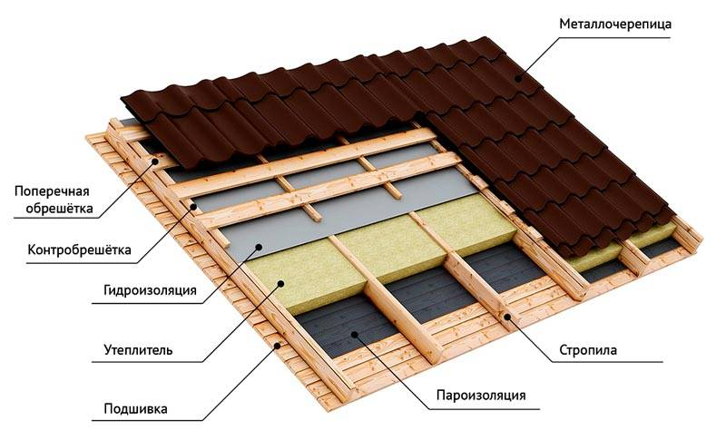 Конструкция кровли пристройки к деревянному дому