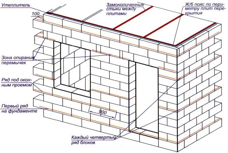 Для небольшого строения отдельный силовой каркас не нужен. Однако специалисты советуют устанавливать арматуру между рядами и другие элементы укрепления