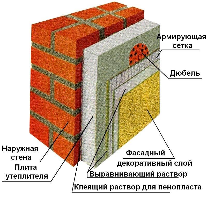 Чтобы не увеличивать толщину стен, применяют утепление