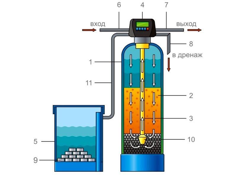Составные части стандартной установки