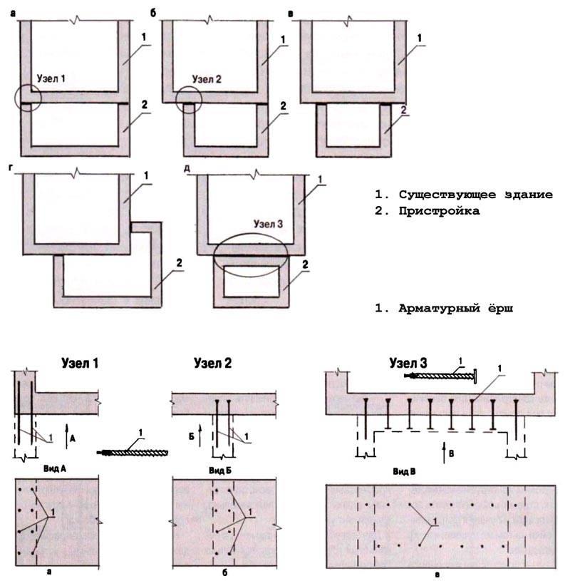 Ленточный – стыкуют с основным зданием по следующим схемам