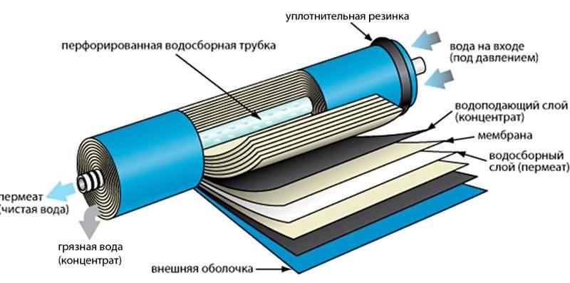 Строение мембраны обратного осмоса для очистки воды