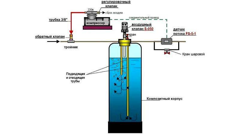 Типовой набор системы аэрации воды
