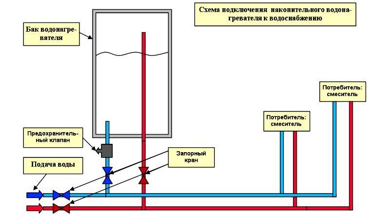 Общая схема подключения накопительного водонагревателя
