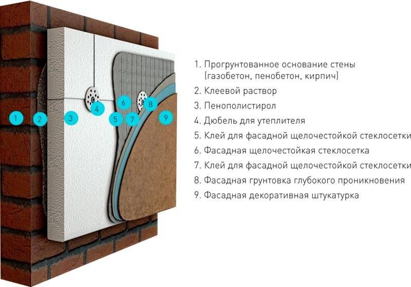 Если цоколь, или часть фундамента находятся выше уровня земли штукатурку часто совмещают с утеплением