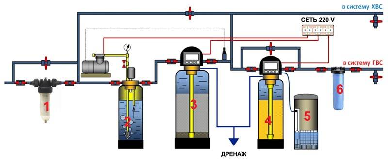 Комплект фильтров для воды в частный дом