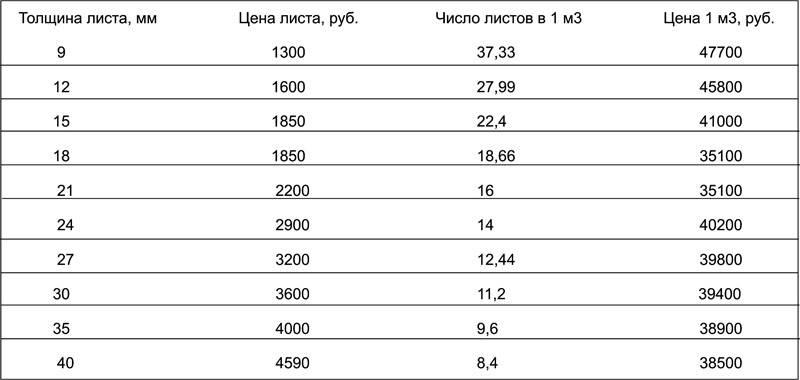 В таблице показана зависимость стоимости от размеров