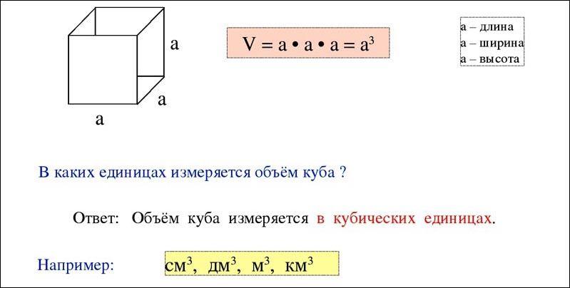 Рассчитать объем куба несложно