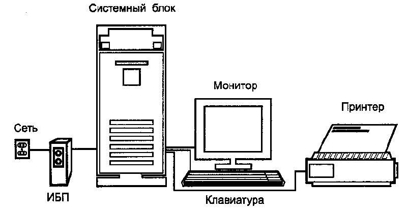 Если к бесперебойнику подключен не только системный блок, то мощность устройства должна превышать общую мощность всего подсоединенного оборудования