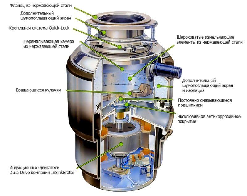 Устройство измельчителя пищевых отходов