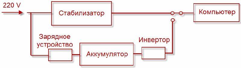 Схема включения линейно-интерактивного ИБП