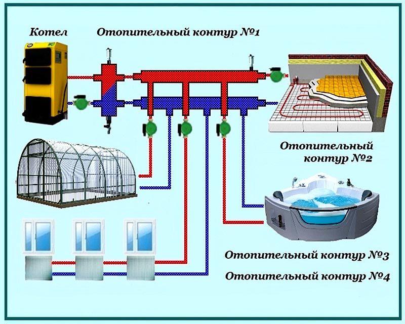 Принцип подключения контуров через гидрострелку
