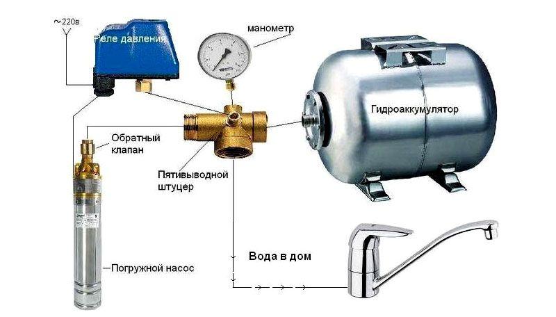 Зависимость узлов от гидроаккумулятора