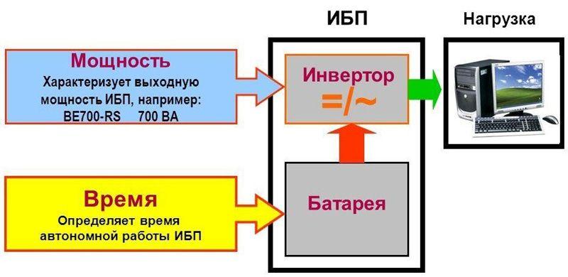 При выборе ИБП для компьютера нужно обязательно учесть мощность подключаемого оборудования