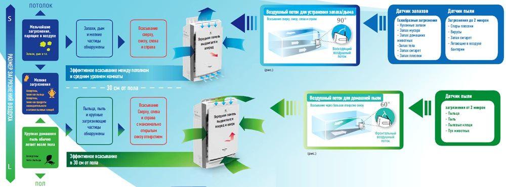 Изменение циркуляции воздушных потоков для эффективной обработки климатическим комплексом объема комнаты с учетом особенностей загрязнений