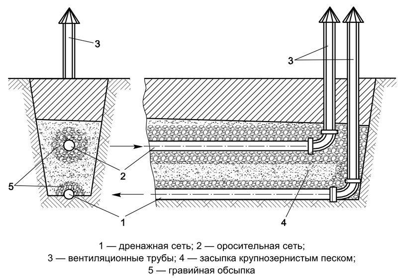 Схема расположения перфорированных труб в фильтрующей траншее