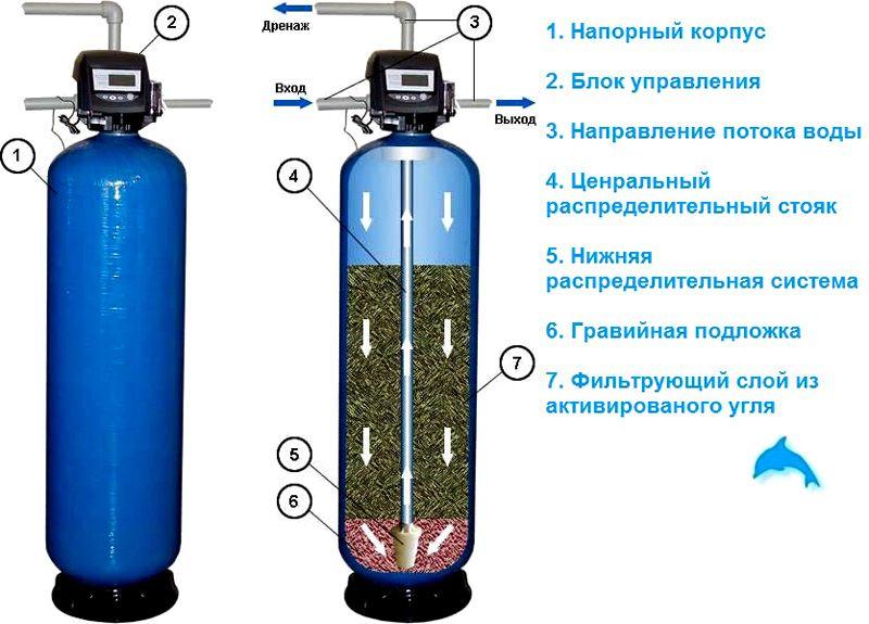 Сорбционные установки