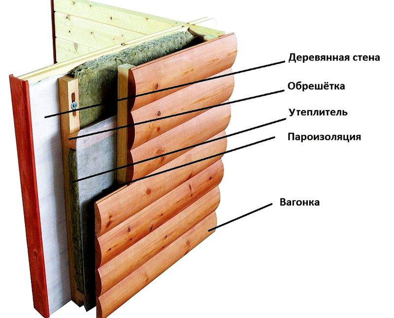 Послойная схема вентилируемого фасада