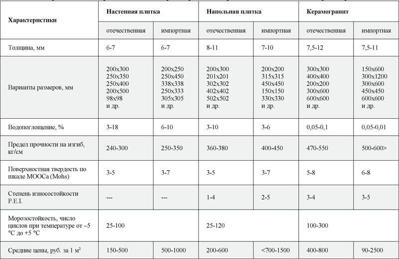 В таблице можно посмотреть важные характеристики