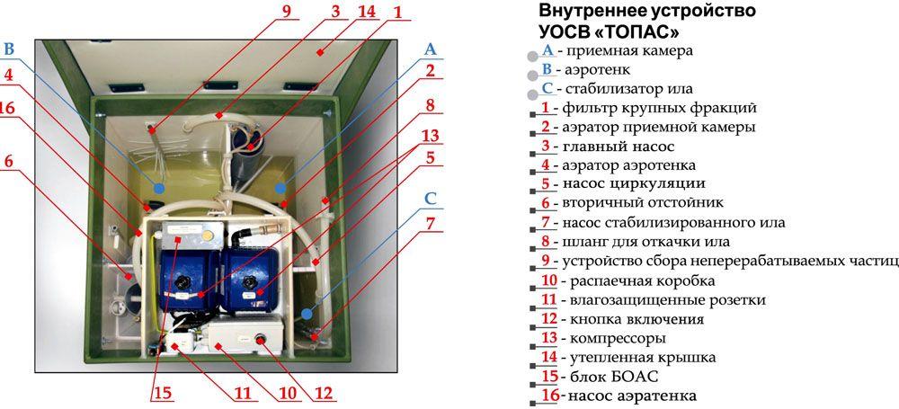 """Внутреннее устройство установки очистки сточных вод УОСВ модель """"ТОПАС"""""""