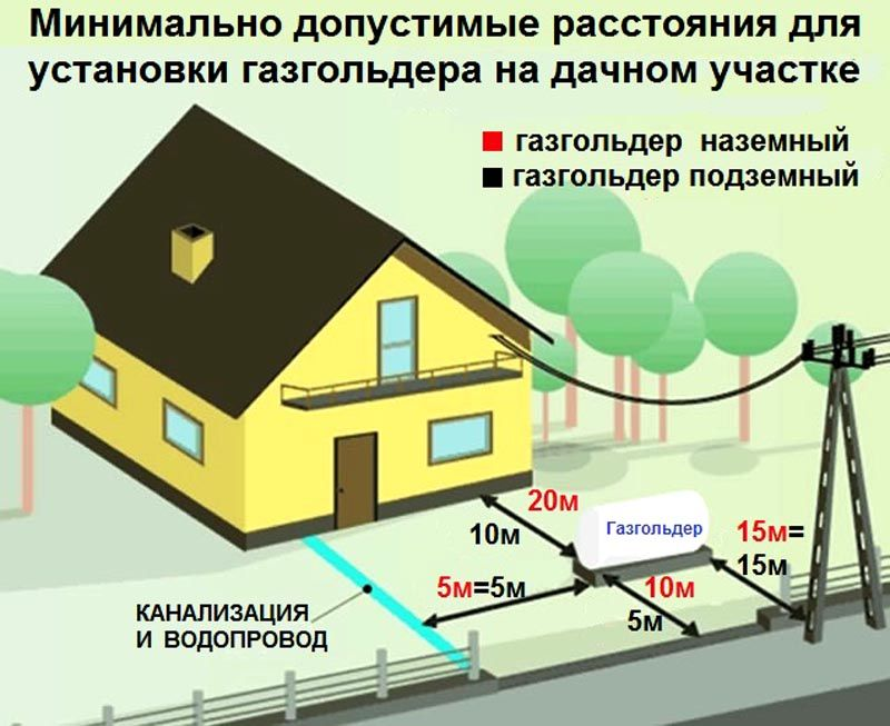 Размещение газгольдера на участке